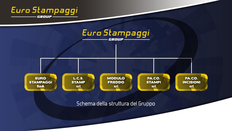 Struttura del Gruppo Euro Stampaggi